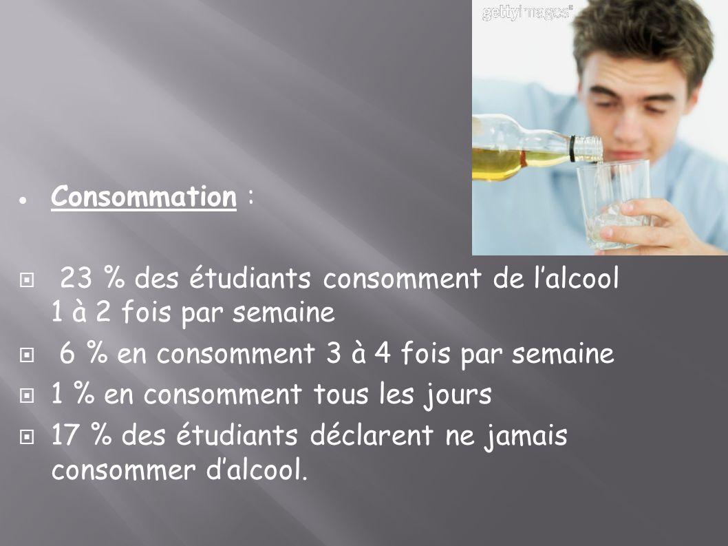 Consommation : 23 % des étudiants consomment de lalcool 1 à 2 fois par semaine 6 % en consomment 3 à 4 fois par semaine 1 % en consomment tous les jou