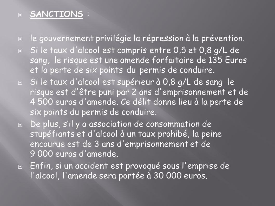 SANCTIONS : le gouvernement privilégie la répression à la prévention. Si le taux d'alcool est compris entre 0,5 et 0,8 g/L de sang, le risque est une