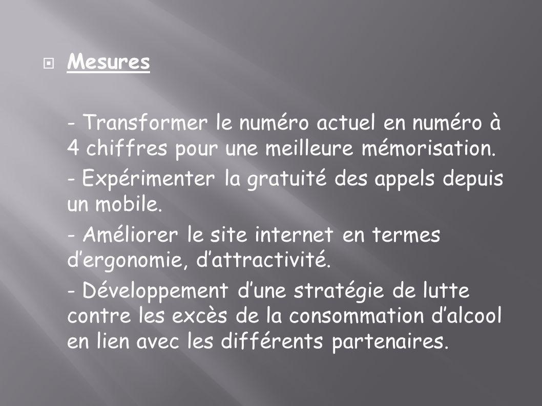 Mesures - Transformer le numéro actuel en numéro à 4 chiffres pour une meilleure mémorisation. - Expérimenter la gratuité des appels depuis un mobile.