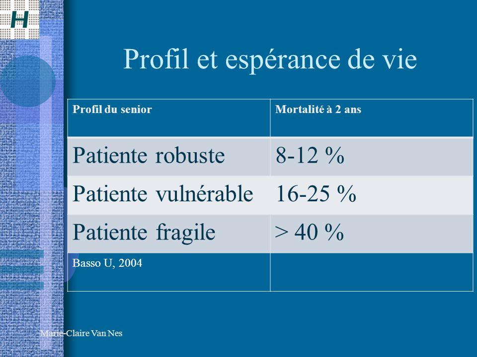 Marie-Claire Van Nes Profil et espérance de vie Profil du seniorMortalité à 2 ans Patiente robuste8-12 % Patiente vulnérable16-25 % Patiente fragile> 40 % Basso U, 2004