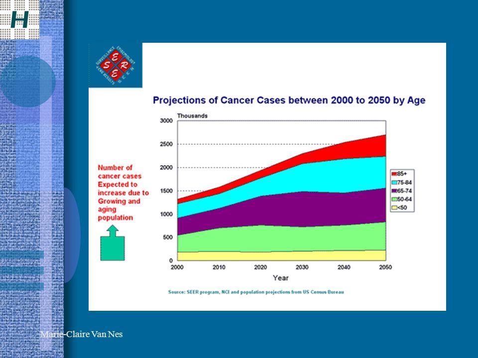 Age et cancers gynécologiques Cancer du sein –Âge moyen: 63 ans –48% des cas surviennent au-delà de 65 ans Cancer ovarien –60% des cas surviennent au-delà de 65 ans Cancer de lutérus –75 % des cas après la ménopause Le cancer vulvaire est considéré une maladie de la femme âgée