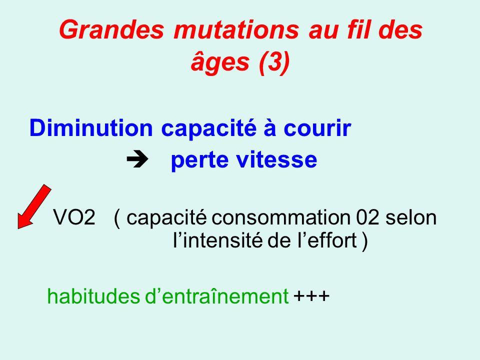 Grandes mutations au fil des âges (3) Diminution capacité à courir perte vitesse VO2 ( capacité consommation 02 selon lintensité de leffort ) habitude