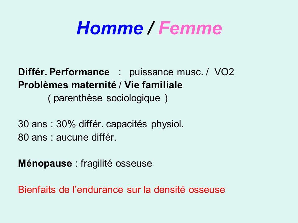 Homme / Femme Différ. Performance : puissance musc. / VO2 Problèmes maternité / Vie familiale ( parenthèse sociologique ) 30 ans : 30% différ. capacit