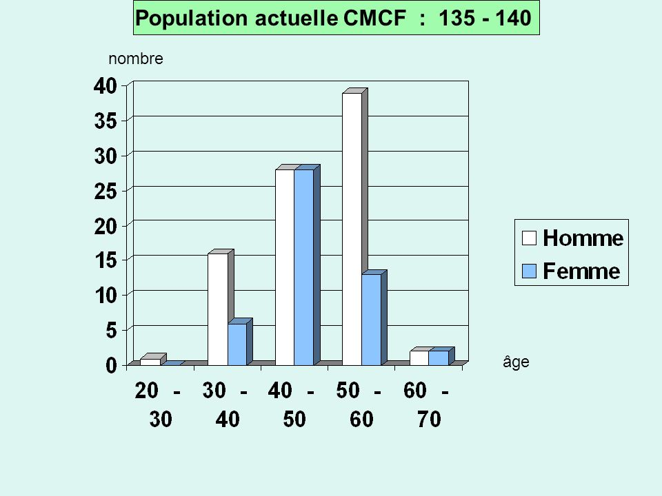 Population actuelle CMCF : 135 - 140 âge nombre