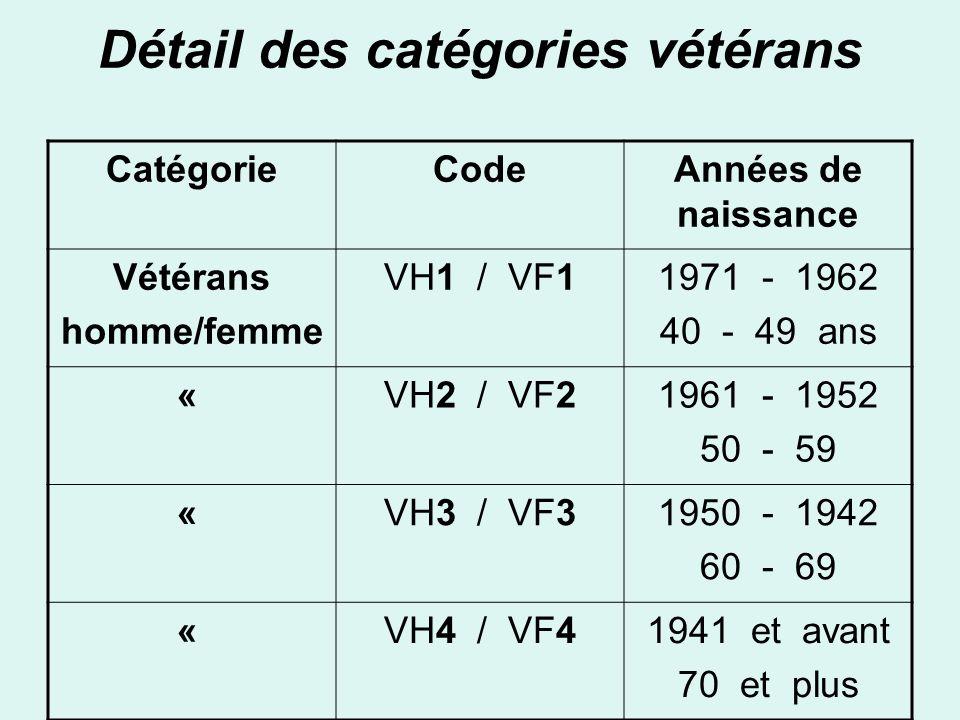 Détail des catégories vétérans CatégorieCodeAnnées de naissance Vétérans homme/femme VH1 / VF11971 - 1962 40 - 49 ans « VH2 / VF21961 - 1952 50 - 59 «