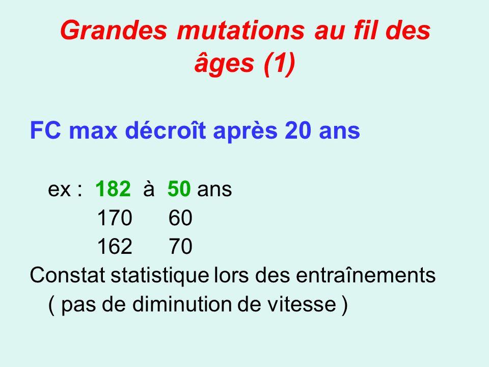 Grandes mutations au fil des âges (1) FC max décroît après 20 ans ex : 182 à 50 ans 170 60 162 70 Constat statistique lors des entraînements ( pas de