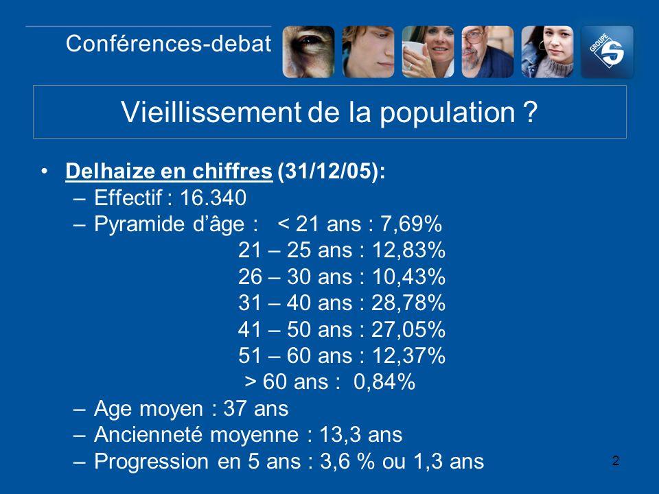 2 Vieillissement de la population ? Delhaize en chiffres (31/12/05): –Effectif : 16.340 –Pyramide dâge : < 21 ans : 7,69% 21 – 25 ans : 12,83% 26 – 30