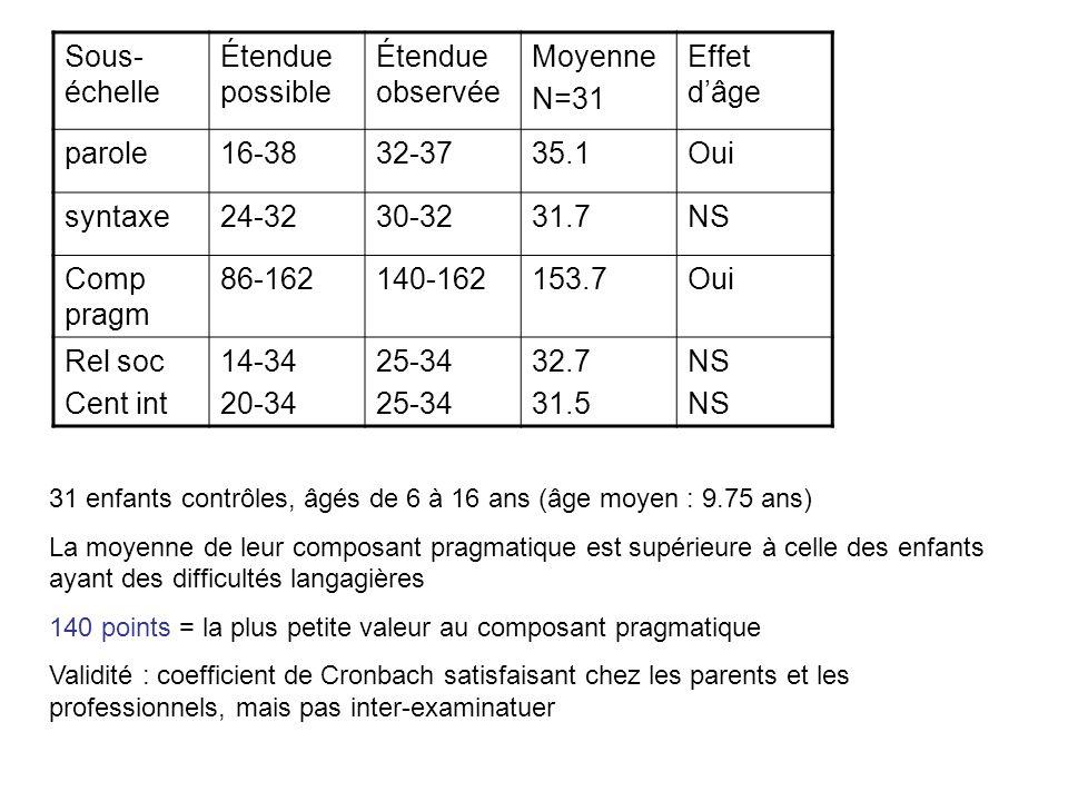Sous- échelle Étendue possible Étendue observée Moyenne N=31 Effet dâge parole16-3832-3735.1Oui syntaxe24-3230-3231.7NS Comp pragm 86-162140-162153.7O