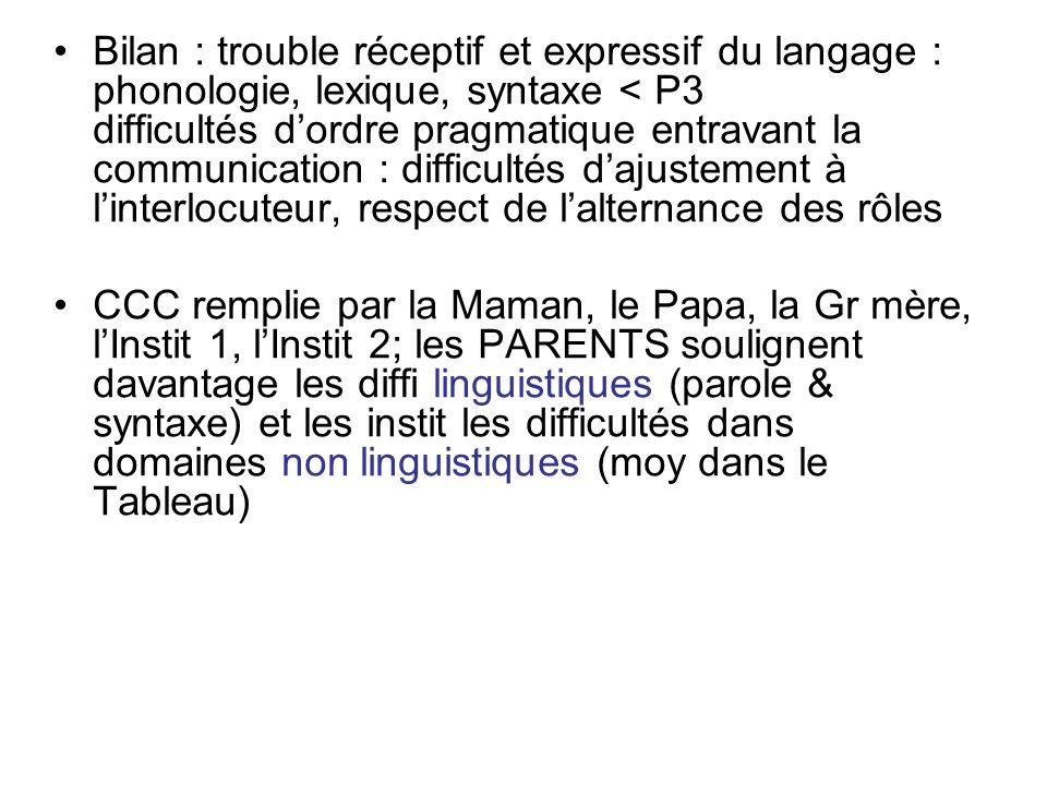 Bilan : trouble réceptif et expressif du langage : phonologie, lexique, syntaxe < P3 difficultés dordre pragmatique entravant la communication : diffi