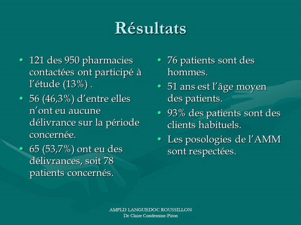 AMPLD LANGUEDOC ROUSSILLON Dr Claire Condemine-Piron Résultats 121 des 950 pharmacies contactées ont participé à létude (13%). 56 (46,3%) dentre elles