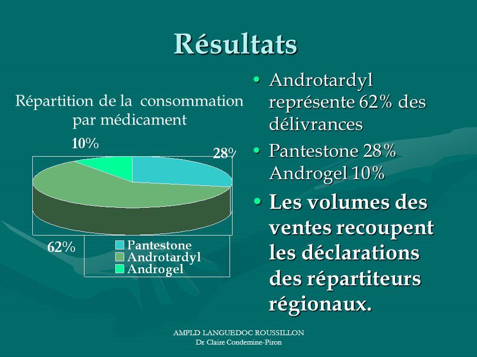 AMPLD LANGUEDOC ROUSSILLON Dr Claire Condemine-Piron Résultats Androtardyl représente 62% des délivrances Pantestone 28% Androgel 10% Les volumes des
