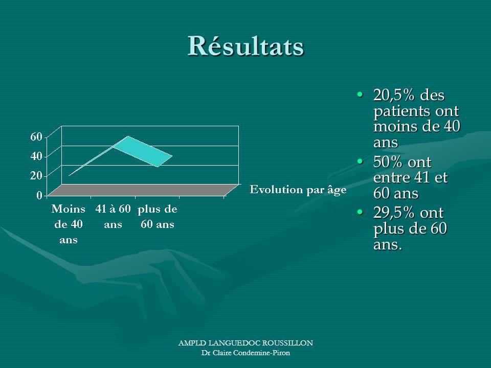 AMPLD LANGUEDOC ROUSSILLON Dr Claire Condemine-Piron Résultats 20,5% des patients ont moins de 40 ans20,5% des patients ont moins de 40 ans 50% ont en