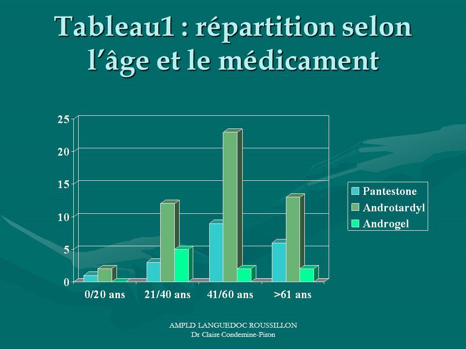 AMPLD LANGUEDOC ROUSSILLON Dr Claire Condemine-Piron Tableau1 : répartition selon lâge et le médicament