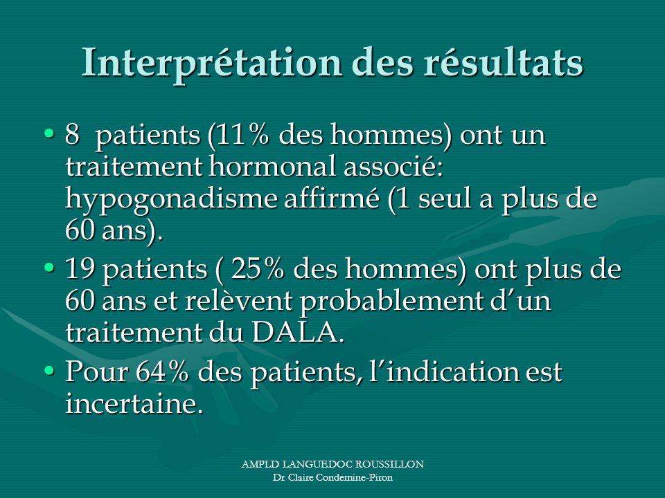 AMPLD LANGUEDOC ROUSSILLON Dr Claire Condemine-Piron Interprétation des résultats 8 patients (11% des hommes) ont un traitement hormonal associé: hypo