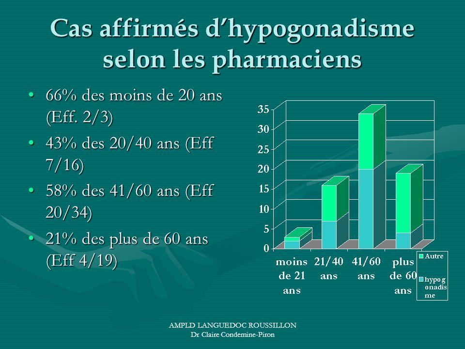 AMPLD LANGUEDOC ROUSSILLON Dr Claire Condemine-Piron Cas affirmés dhypogonadisme selon les pharmaciens 66% des moins de 20 ans (Eff. 2/3)66% des moins
