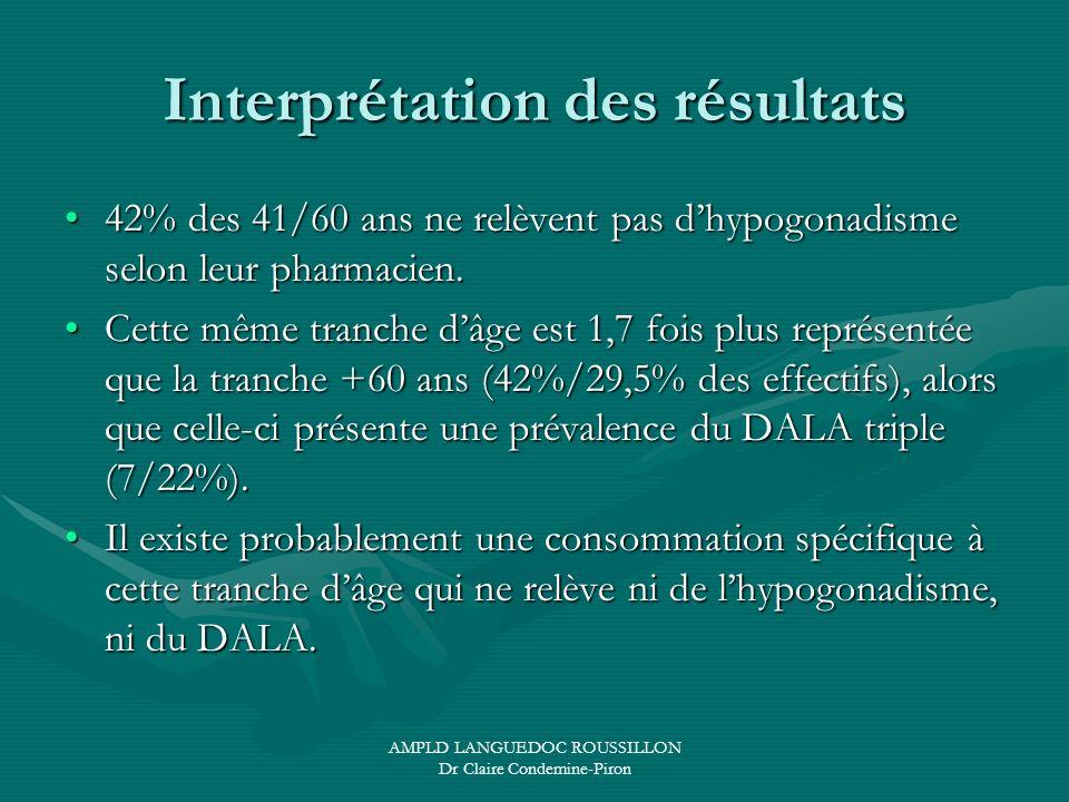 AMPLD LANGUEDOC ROUSSILLON Dr Claire Condemine-Piron Interprétation des résultats 42% des 41/60 ans ne relèvent pas dhypogonadisme selon leur pharmaci