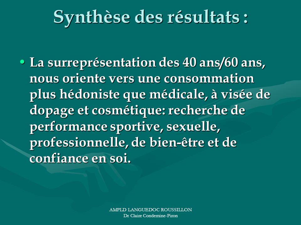 AMPLD LANGUEDOC ROUSSILLON Dr Claire Condemine-Piron Synthèse des résultats : La surreprésentation des 40 ans/60 ans, nous oriente vers une consommati
