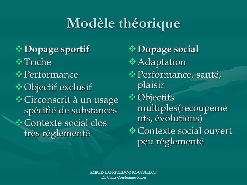 AMPLD LANGUEDOC ROUSSILLON Dr Claire Condemine-Piron Modèle théorique Dopage sportif Dopage sportif Triche Triche Performance Performance Objectif exc