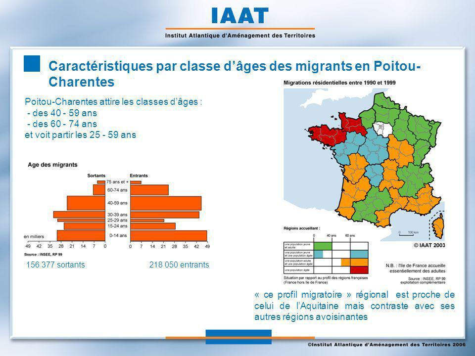Caractéristiques par classe dâges des migrants en Poitou- Charentes Poitou-Charentes attire les classes dâges : - des 40 - 59 ans - des 60 - 74 ans et voit partir les 25 - 59 ans « ce profil migratoire » régional est proche de celui de lAquitaine mais contraste avec ses autres régions avoisinantes 156 377 sortants 218 050 entrants