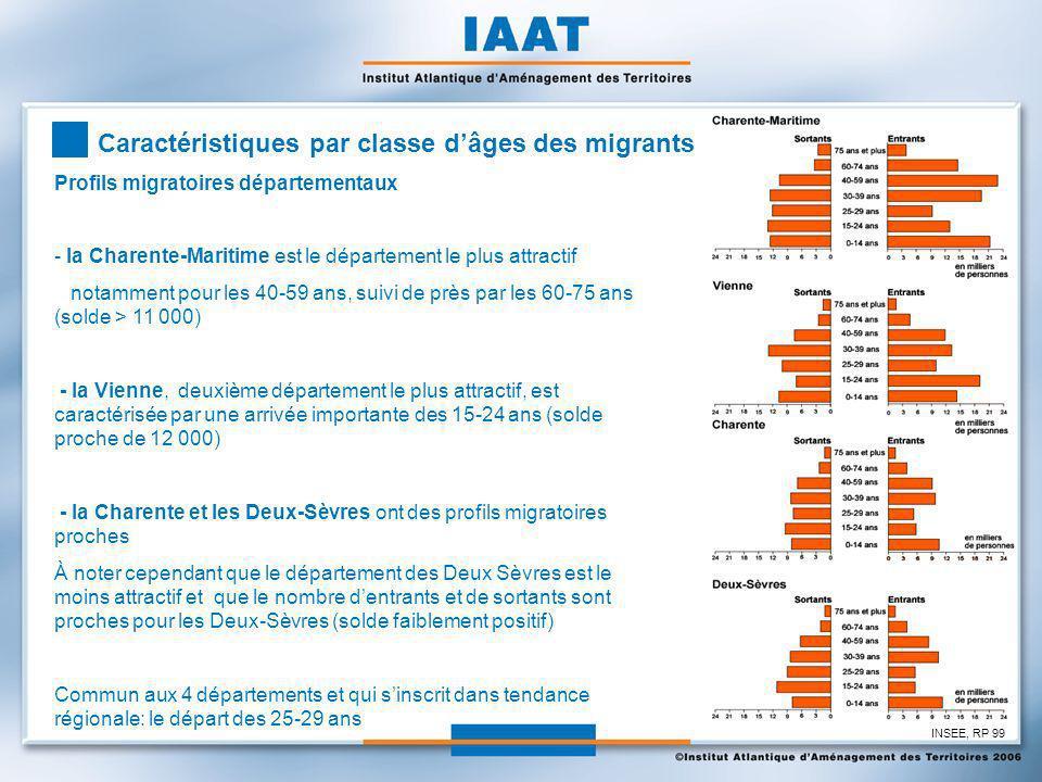 Profils migratoires départementaux - la Charente-Maritime est le département le plus attractif notamment pour les 40-59 ans, suivi de près par les 60-75 ans (solde > 11 000) - la Vienne, deuxième département le plus attractif, est caractérisée par une arrivée importante des 15-24 ans (solde proche de 12 000) - la Charente et les Deux-Sèvres ont des profils migratoires proches À noter cependant que le département des Deux Sèvres est le moins attractif et que le nombre dentrants et de sortants sont proches pour les Deux-Sèvres (solde faiblement positif) Commun aux 4 départements et qui sinscrit dans tendance régionale: le départ des 25-29 ans Caractéristiques par classe dâges des migrants INSEE, RP 99