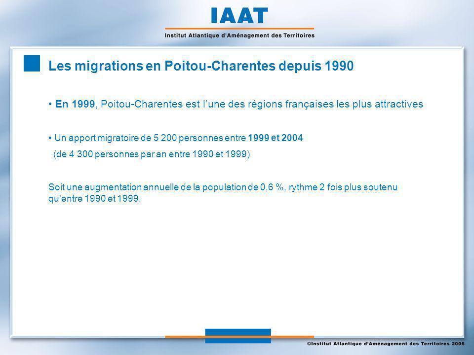 Les migrations en Poitou-Charentes depuis 1990 En 1999, Poitou-Charentes est lune des régions françaises les plus attractives Un apport migratoire de 5 200 personnes entre 1999 et 2004 (de 4 300 personnes par an entre 1990 et 1999) Soit une augmentation annuelle de la population de 0,6 %, rythme 2 fois plus soutenu quentre 1990 et 1999.