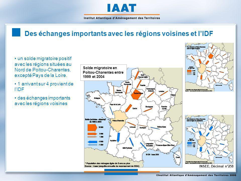 Des échanges importants avec les régions voisines et lIDF un solde migratoire positif avec les régions situées au Nord de Poitou-Charentes, excepté Pays de la Loire.