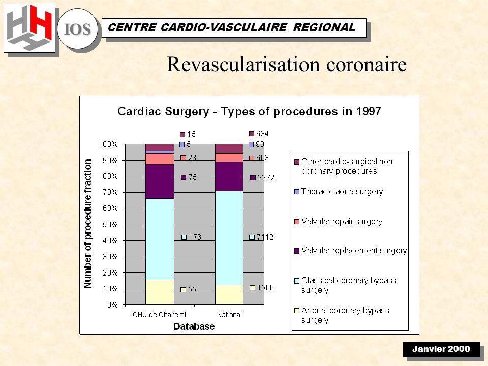 Janvier 2000 IOSIOS CENTRE CARDIO-VASCULAIRE REGIONAL Revascularisation coronaire