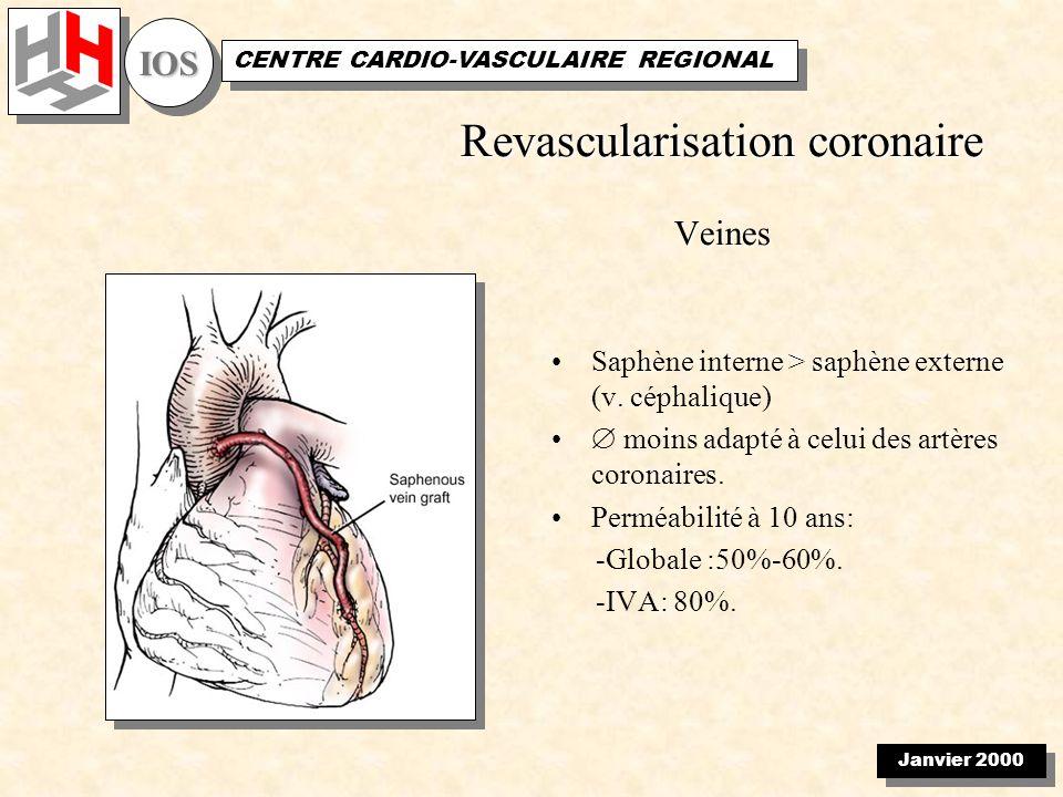 Janvier 2000 IOSIOS CENTRE CARDIO-VASCULAIRE REGIONAL Revascularisation coronaire Veines Saphène interne > saphène externe (v. céphalique) moins adapt