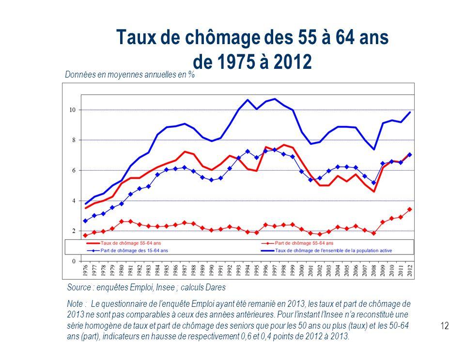 12 Taux de chômage des 55 à 64 ans de 1975 à 2012 Données en moyennes annuelles en % Source : enquêtes Emploi, Insee ; calculs Dares Note : Le questio
