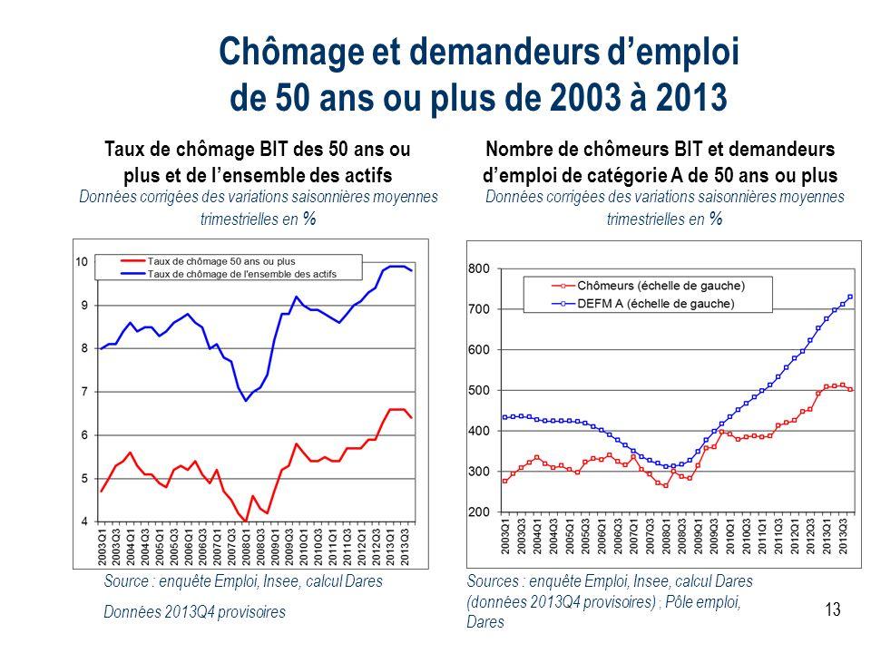 13 Chômage et demandeurs demploi de 50 ans ou plus de 2003 à 2013 Données corrigées des variations saisonnières moyennes trimestrielles en % Sources :