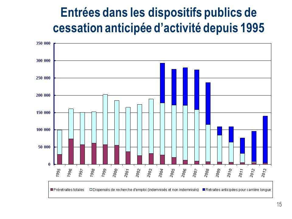15 Entrées dans les dispositifs publics de cessation anticipée dactivité depuis 1995