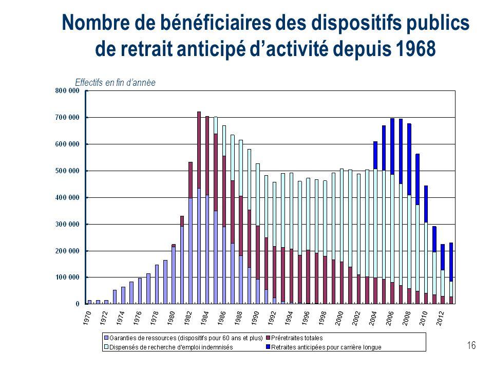 16 Nombre de bénéficiaires des dispositifs publics de retrait anticipé dactivité depuis 1968 Effectifs en fin dannée
