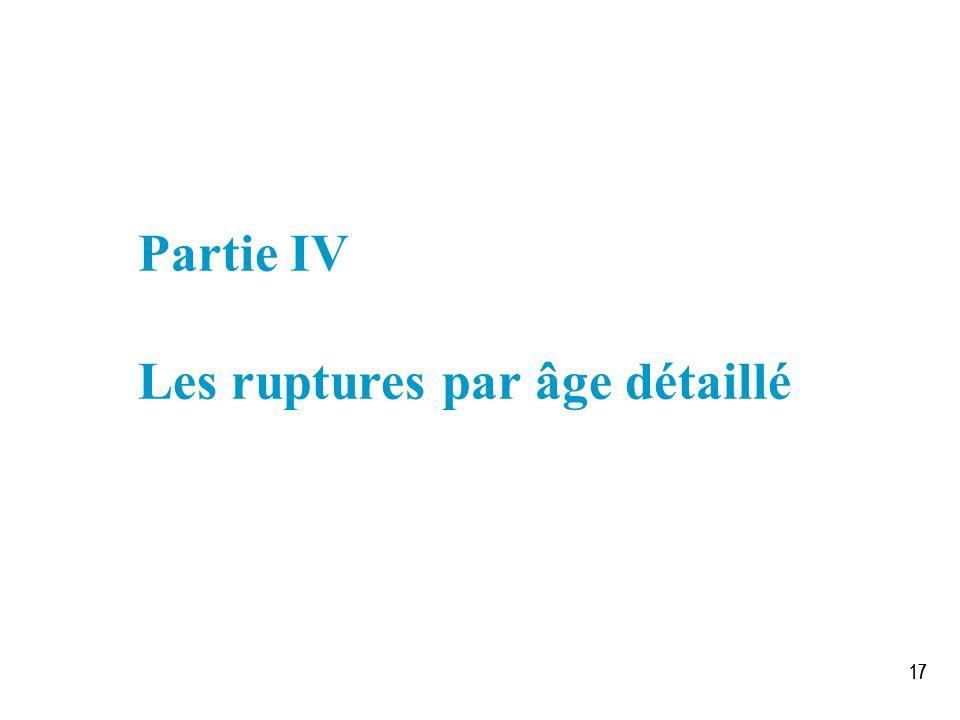 17 Partie IV Les ruptures par âge détaillé
