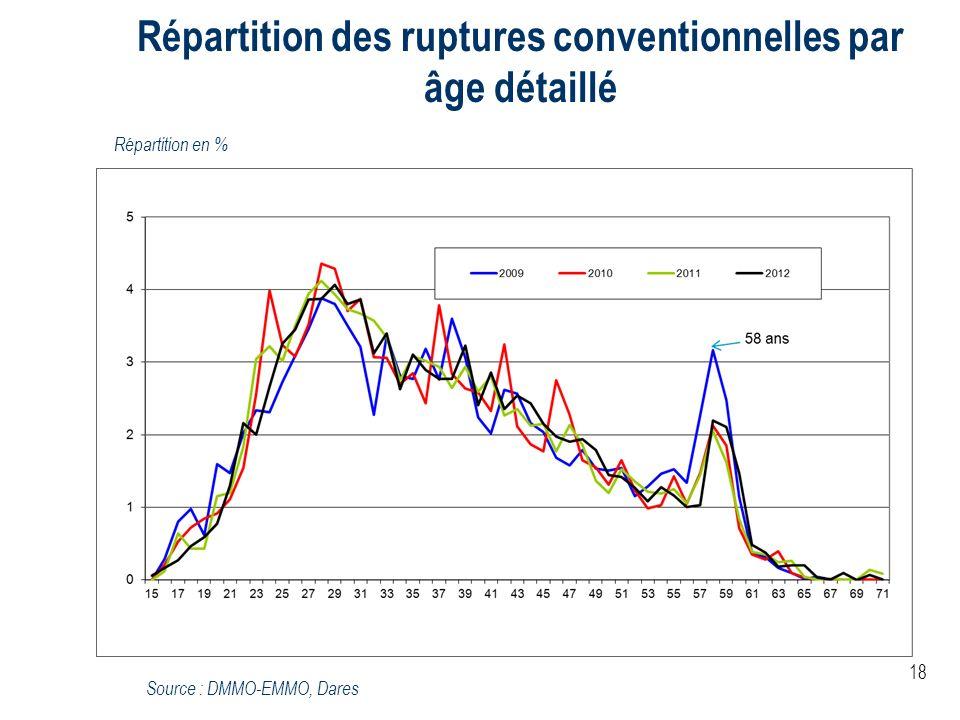 18 Répartition des ruptures conventionnelles par âge détaillé Source : DMMO-EMMO, Dares Répartition en %