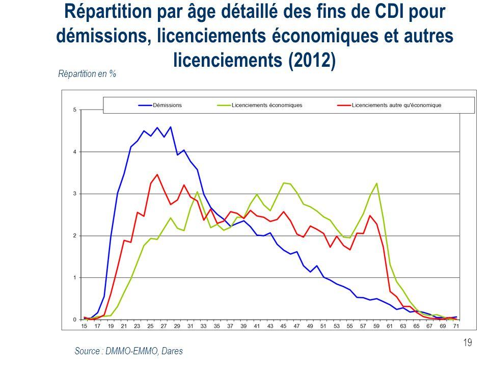 19 Répartition par âge détaillé des fins de CDI pour démissions, licenciements économiques et autres licenciements (2012) Répartition en % Source : DM