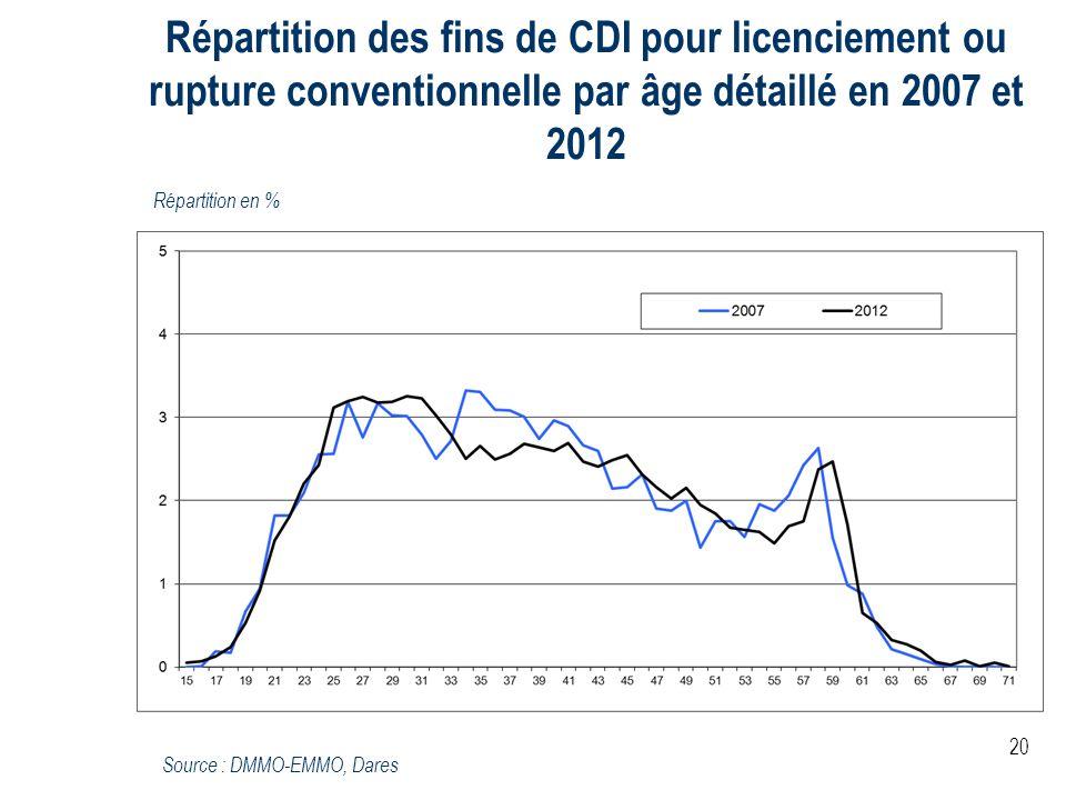 20 Répartition des fins de CDI pour licenciement ou rupture conventionnelle par âge détaillé en 2007 et 2012 Répartition en % Source : DMMO-EMMO, Dare
