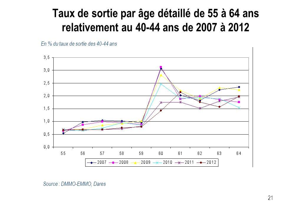 Taux de sortie par âge détaillé de 55 à 64 ans relativement au 40-44 ans de 2007 à 2012 21 En % du taux de sortie des 40-44 ans Source : DMMO-EMMO, Da