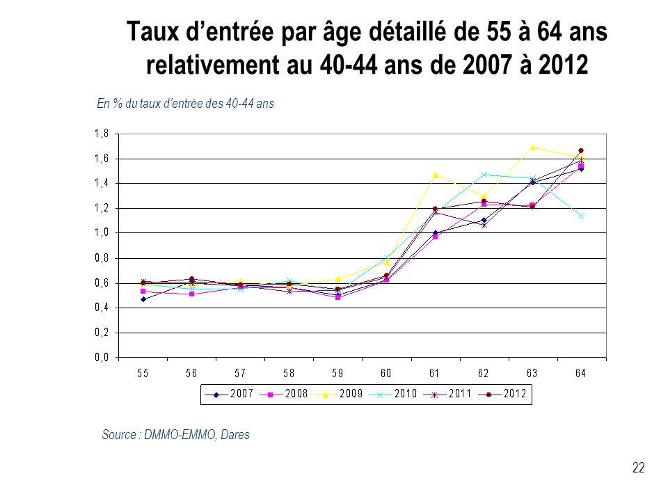 Taux dentrée par âge détaillé de 55 à 64 ans relativement au 40-44 ans de 2007 à 2012 22 En % du taux dentrée des 40-44 ans Source : DMMO-EMMO, Dares
