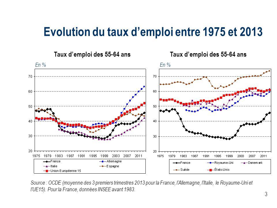 3 Evolution du taux demploi entre 1975 et 2013 Taux demploi des 55-64 ans Source : OCDE (moyenne des 3 premiers trimestres 2013 pour la France, lAllem