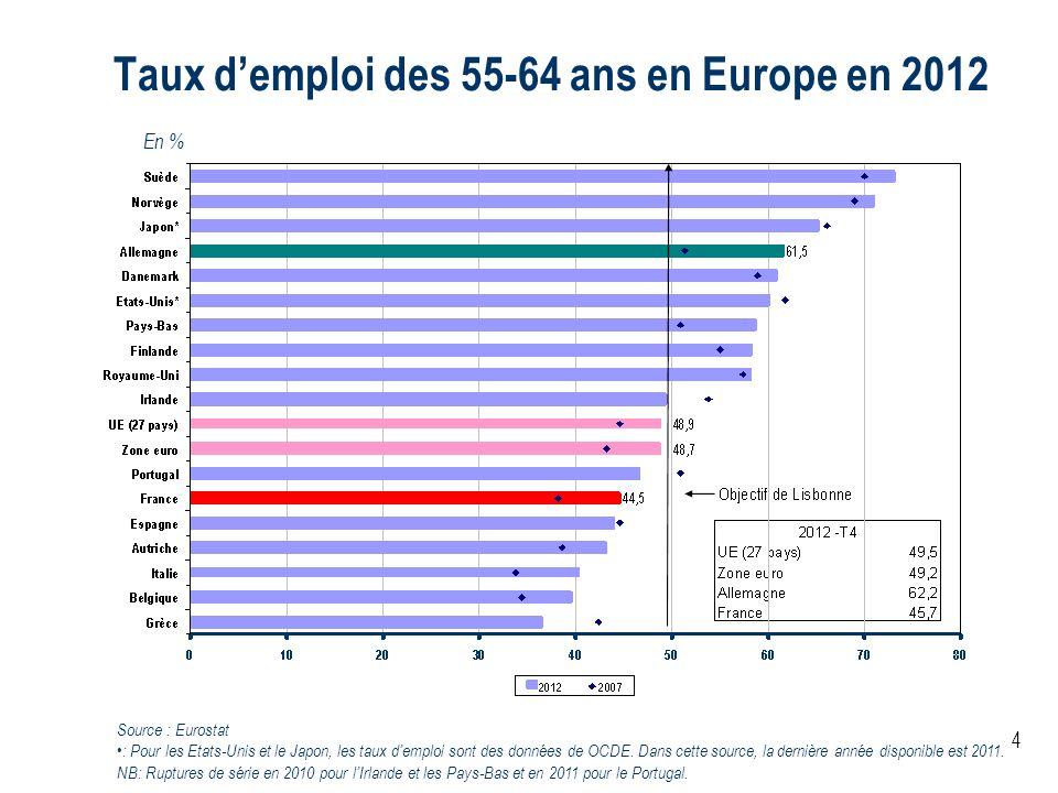 4 Taux demploi des 55-64 ans en Europe en 2012 En % Source : Eurostat : Pour les Etats-Unis et le Japon, les taux demploi sont des données de OCDE. Da