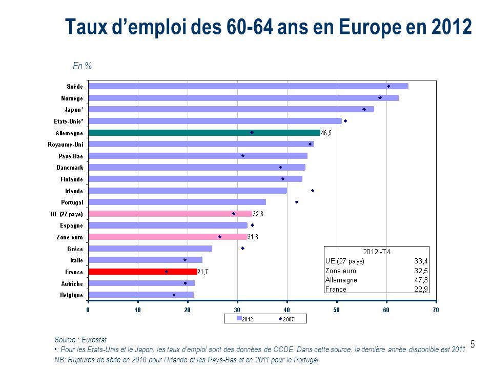 5 Taux demploi des 60-64 ans en Europe en 2012 En % Source : Eurostat : Pour les Etats-Unis et le Japon, les taux demploi sont des données de OCDE. Da