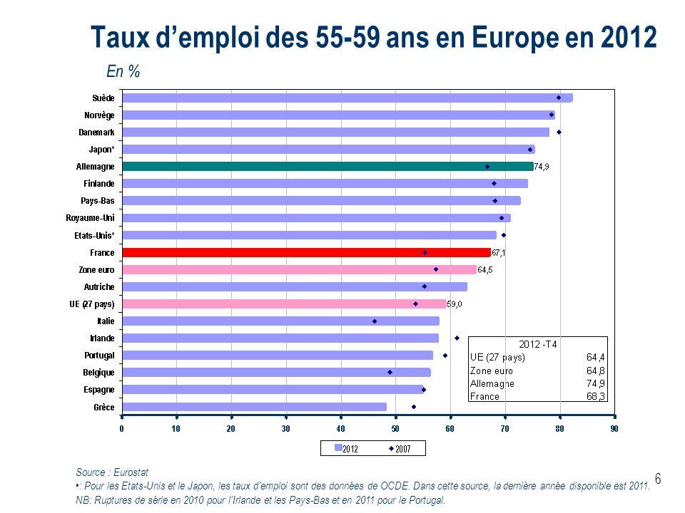 6 Taux demploi des 55-59 ans en Europe en 2012 En % Source : Eurostat : Pour les Etats-Unis et le Japon, les taux demploi sont des données de OCDE. Da