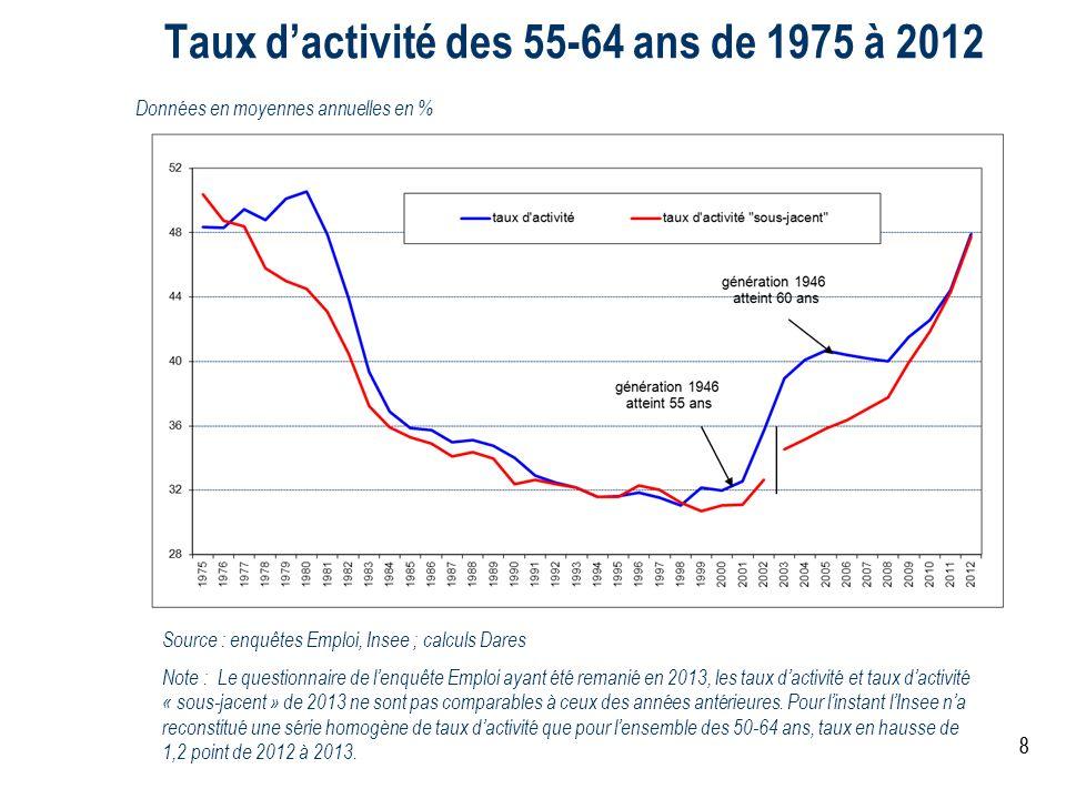 88 Taux dactivité des 55-64 ans de 1975 à 2012 Données en moyennes annuelles en % Source : enquêtes Emploi, Insee ; calculs Dares Note : Le questionna