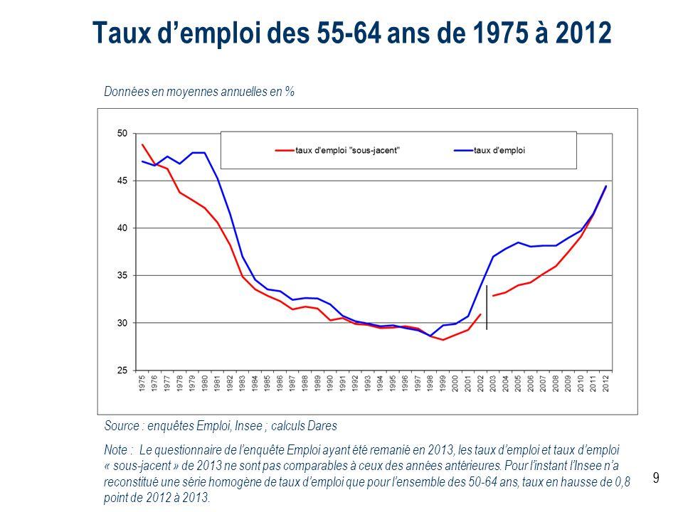 99 Taux demploi des 55-64 ans de 1975 à 2012 Données en moyennes annuelles en % Source : enquêtes Emploi, Insee ; calculs Dares Note : Le questionnair