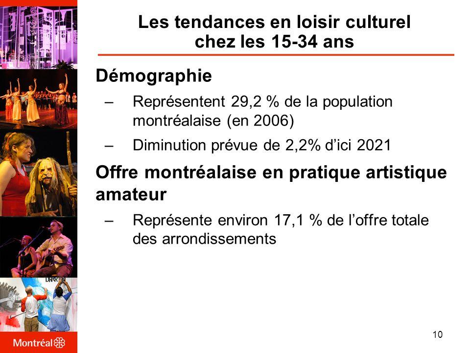 Les tendances en loisir culturel chez les 15-34 ans Démographie –Représentent 29,2 % de la population montréalaise (en 2006) –Diminution prévue de 2,2% dici 2021 Offre montréalaise en pratique artistique amateur –Représente environ 17,1 % de loffre totale des arrondissements 10
