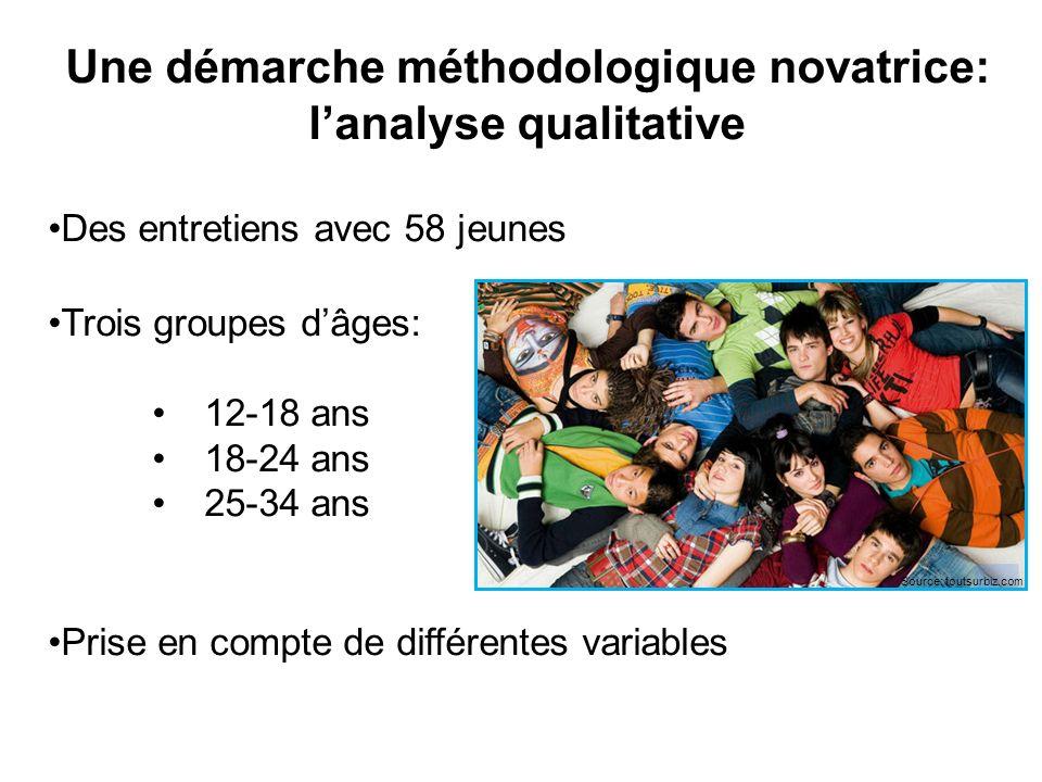 Une démarche méthodologique novatrice: lanalyse qualitative Des entretiens avec 58 jeunes Trois groupes dâges: 12-18 ans 18-24 ans 25-34 ans Prise en compte de différentes variables Source: toutsurbiz.com
