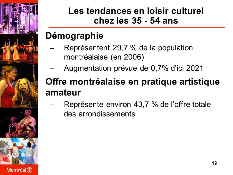 Les tendances en loisir culturel chez les 35 - 54 ans Démographie –Représentent 29,7 % de la population montréalaise (en 2006) –Augmentation prévue de 0,7% dici 2021 Offre montréalaise en pratique artistique amateur –Représente environ 43,7 % de loffre totale des arrondissements 19