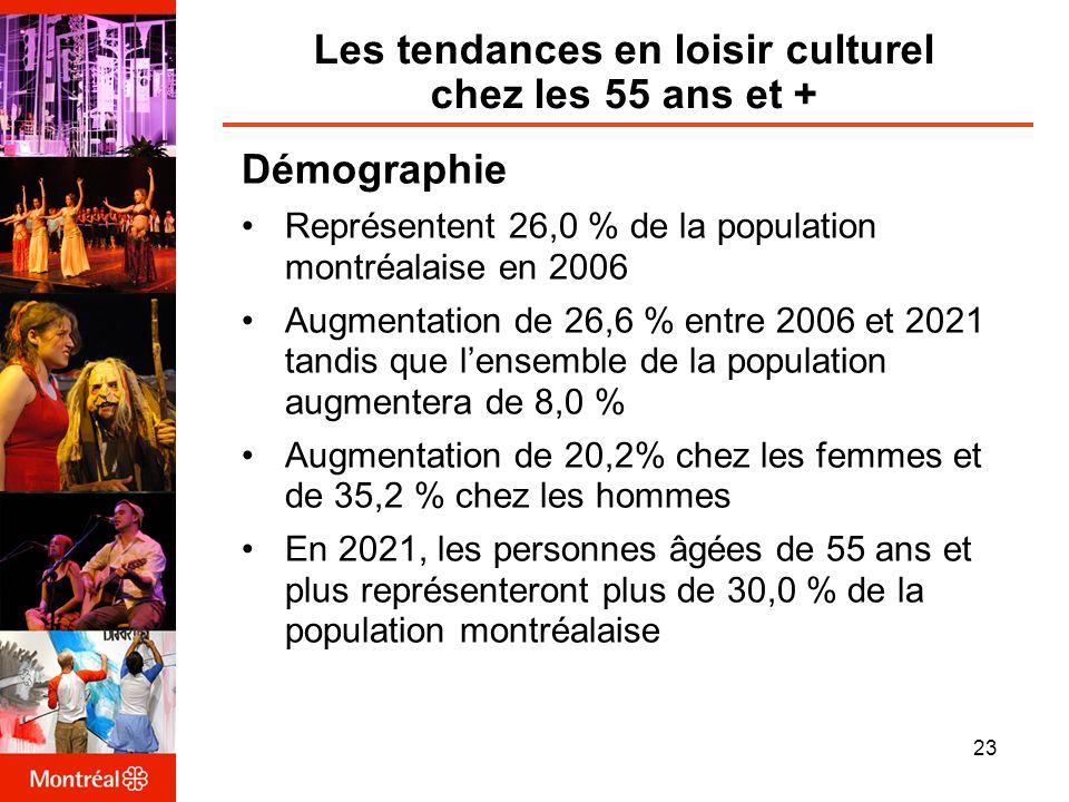 Les tendances en loisir culturel chez les 55 ans et + Démographie Représentent 26,0 % de la population montréalaise en 2006 Augmentation de 26,6 % entre 2006 et 2021 tandis que lensemble de la population augmentera de 8,0 % Augmentation de 20,2% chez les femmes et de 35,2 % chez les hommes En 2021, les personnes âgées de 55 ans et plus représenteront plus de 30,0 % de la population montréalaise 23