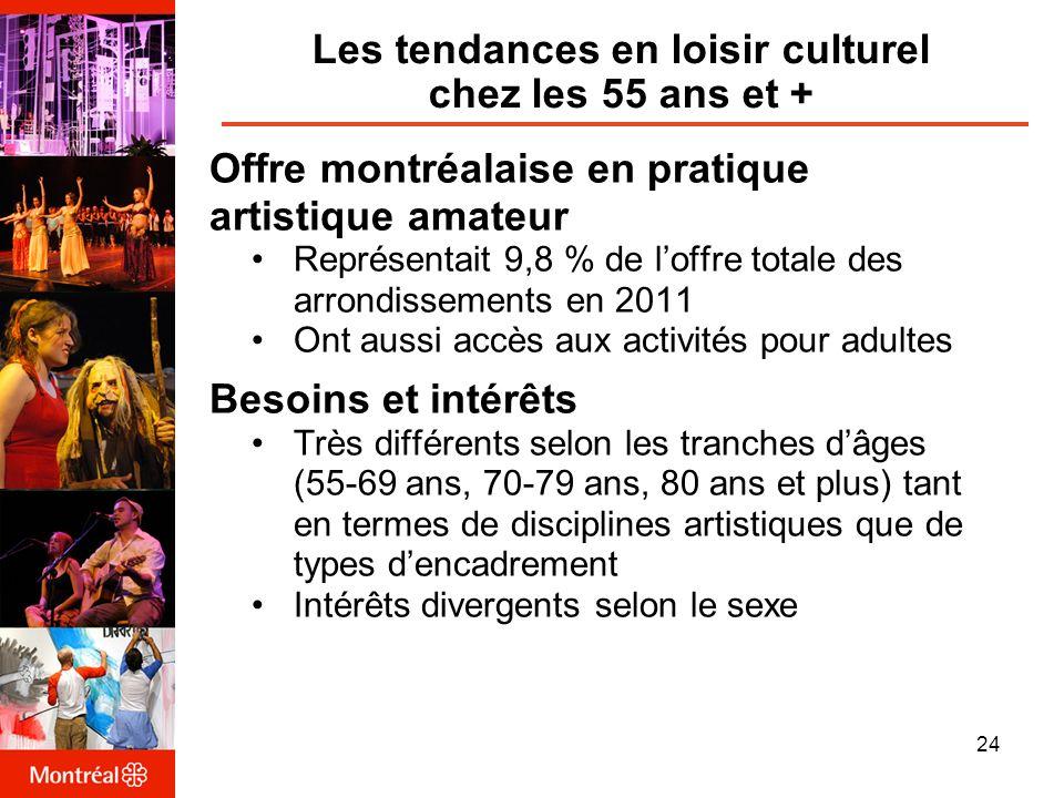 Les tendances en loisir culturel chez les 55 ans et + Offre montréalaise en pratique artistique amateur Représentait 9,8 % de loffre totale des arrondissements en 2011 Ont aussi accès aux activités pour adultes Besoins et intérêts Très différents selon les tranches dâges (55-69 ans, 70-79 ans, 80 ans et plus) tant en termes de disciplines artistiques que de types dencadrement Intérêts divergents selon le sexe 24