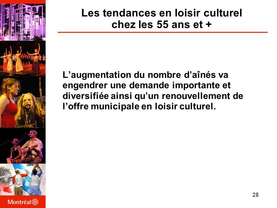 Les tendances en loisir culturel chez les 55 ans et + Laugmentation du nombre daînés va engendrer une demande importante et diversifiée ainsi quun renouvellement de loffre municipale en loisir culturel.